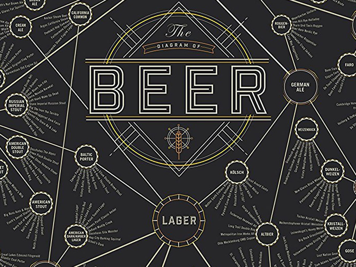 This poster that tells you everything you will ever need to know about beer